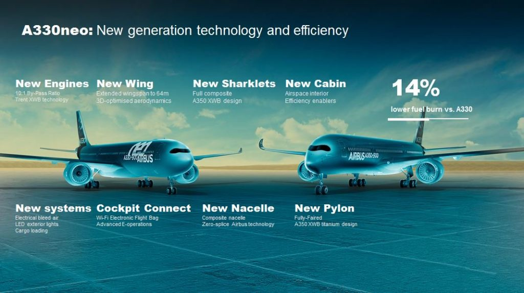 a330neo new generation technology illustration