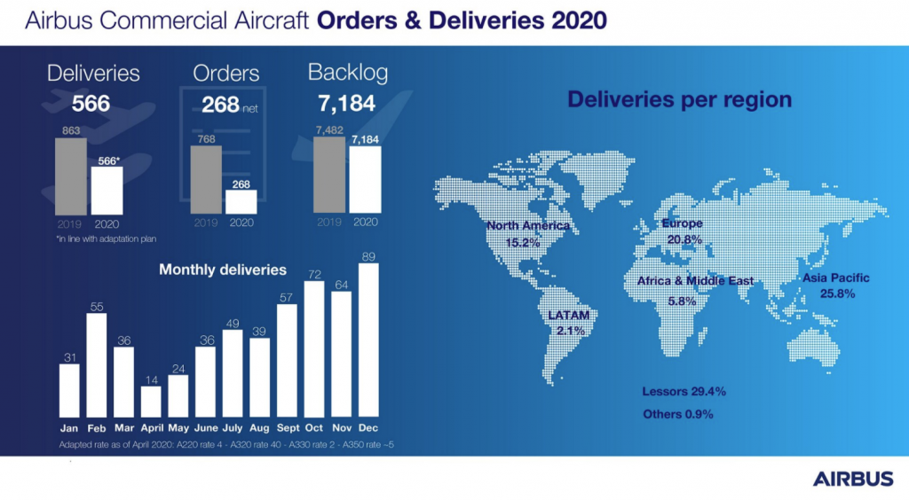 airbus 2020 commercial aircraft deliveries graphic